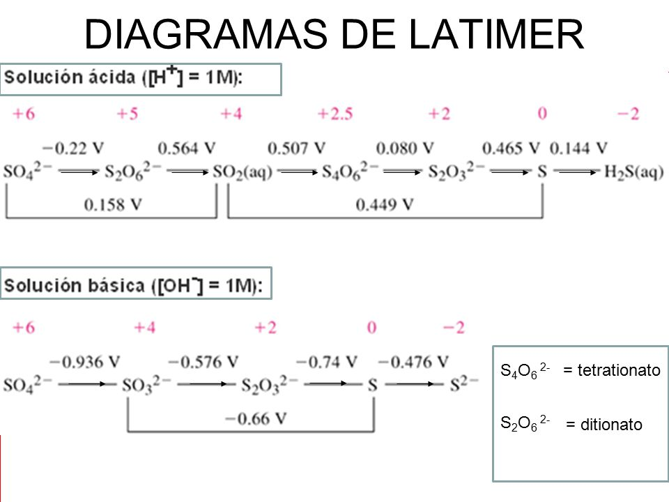 DIAGRAMAS DE LATIMER . S4O6 2- = tetrationato S2O6 2- = ditionato