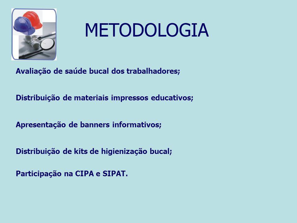 METODOLOGIA Avaliação de saúde bucal dos trabalhadores;