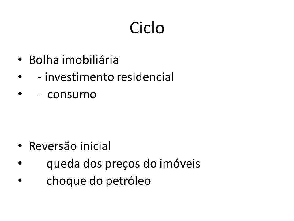 Ciclo Bolha imobiliária - investimento residencial - consumo