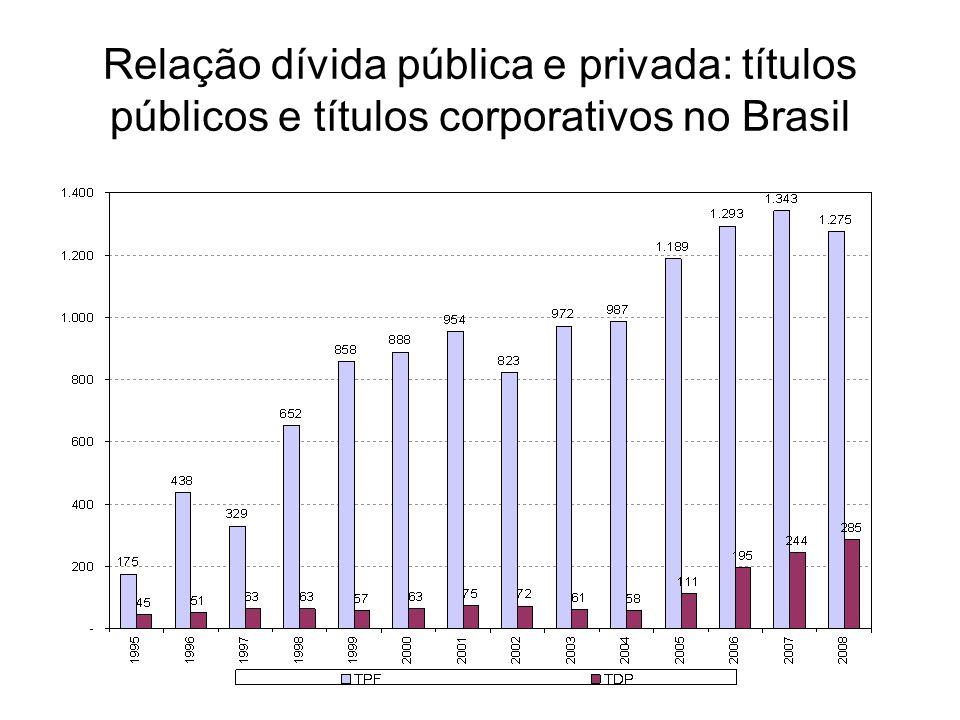 Relação dívida pública e privada: títulos públicos e títulos corporativos no Brasil