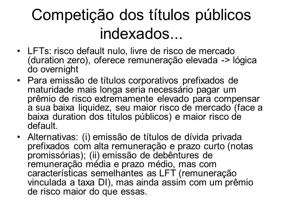 Competição dos títulos públicos indexados...