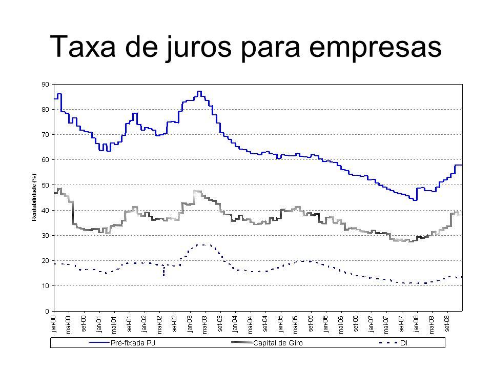 Taxa de juros para empresas