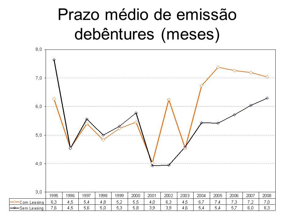 Prazo médio de emissão debêntures (meses)