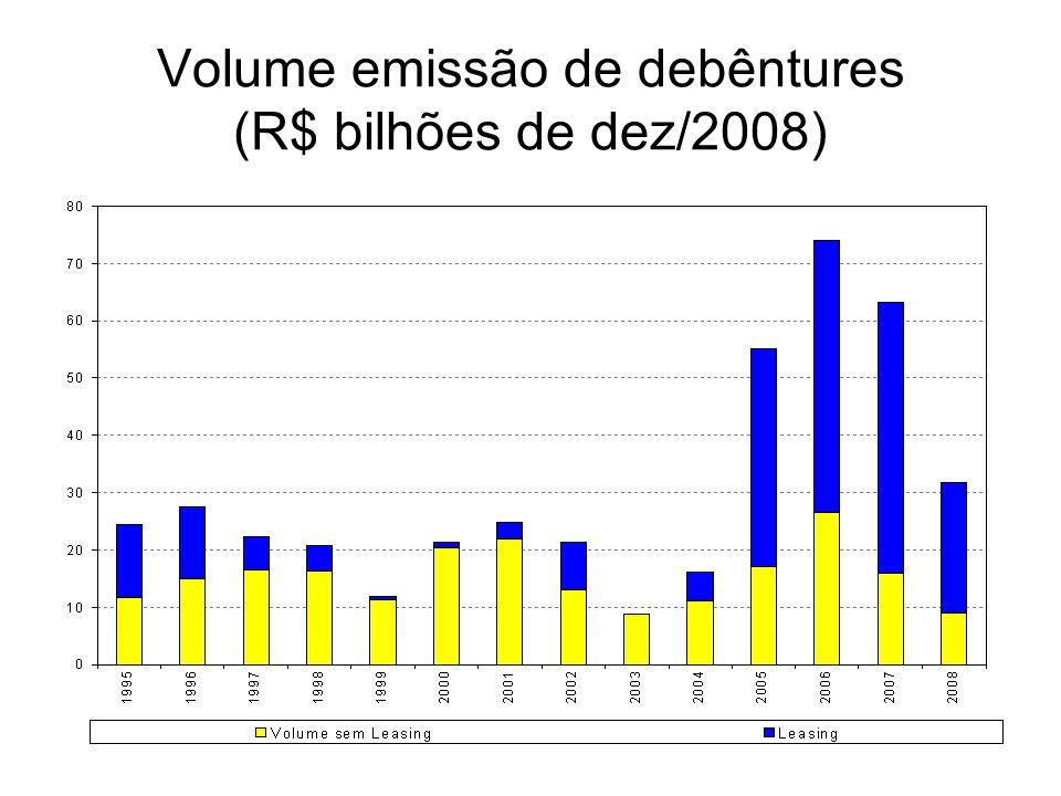 Volume emissão de debêntures (R$ bilhões de dez/2008)