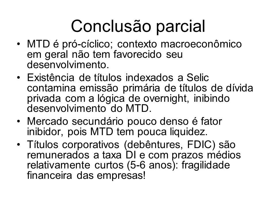 Conclusão parcialMTD é pró-cíclico; contexto macroeconômico em geral não tem favorecido seu desenvolvimento.