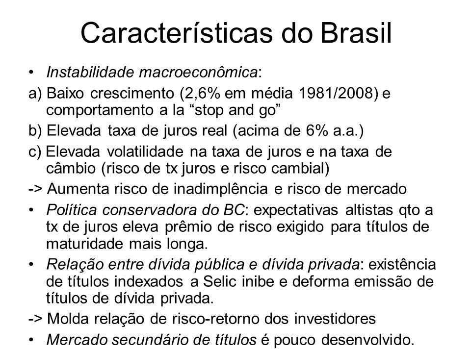 Características do Brasil