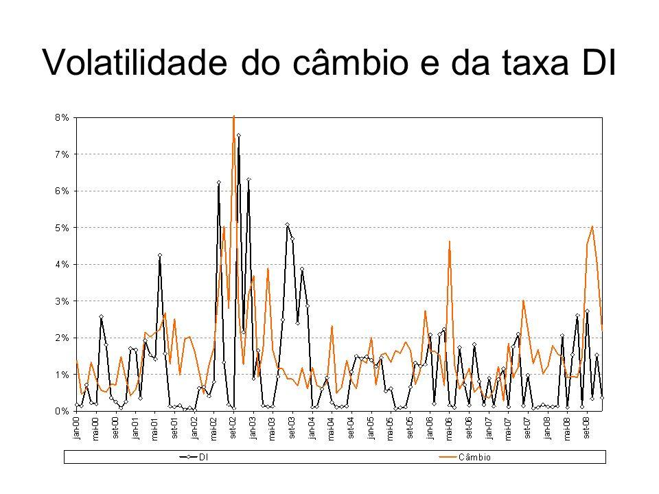 Volatilidade do câmbio e da taxa DI