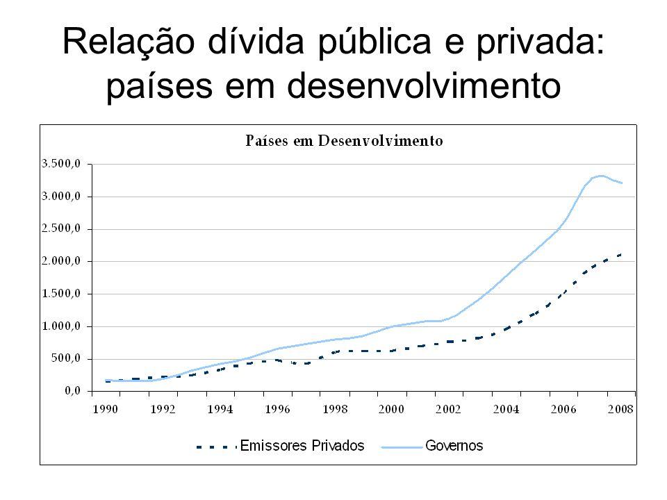 Relação dívida pública e privada: países em desenvolvimento