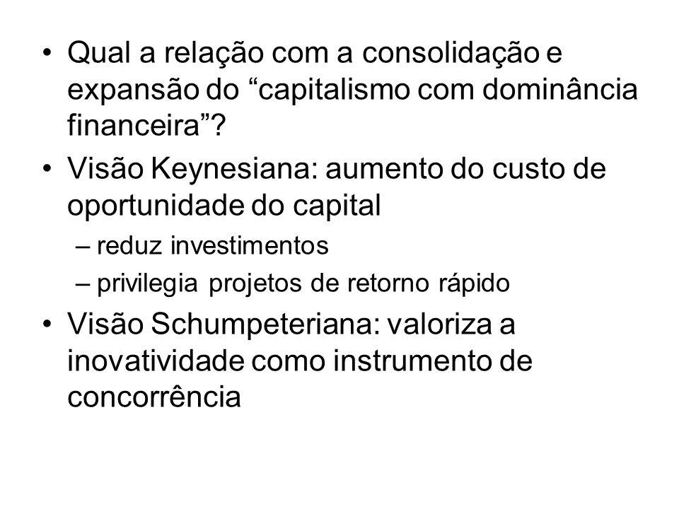 Visão Keynesiana: aumento do custo de oportunidade do capital