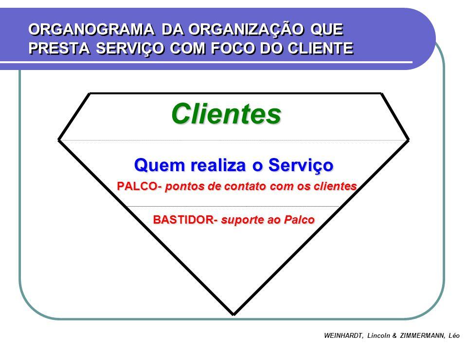 ORGANOGRAMA DA ORGANIZAÇÃO QUE PRESTA SERVIÇO COM FOCO DO CLIENTE