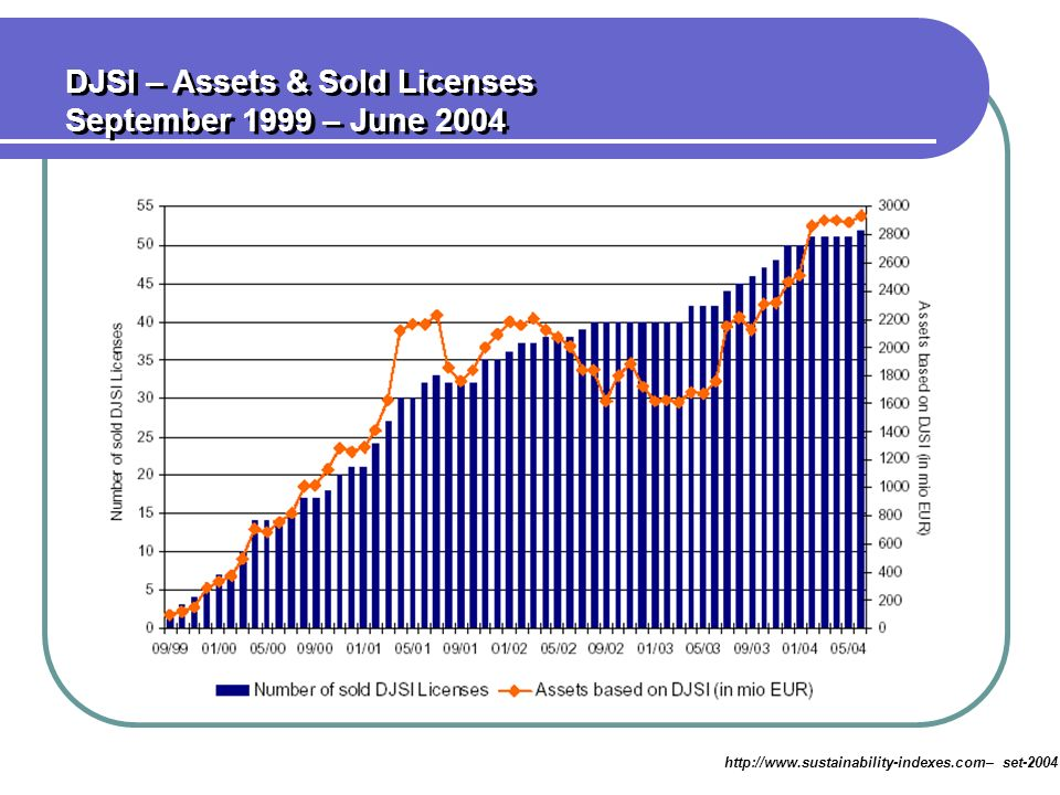 DJSI – Assets & Sold Licenses September 1999 – June 2004
