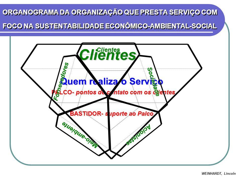 PALCO- pontos de contato com os clientes BASTIDOR- suporte ao Palco