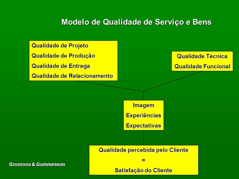 Modelo de Qualidade de Serviço e Bens