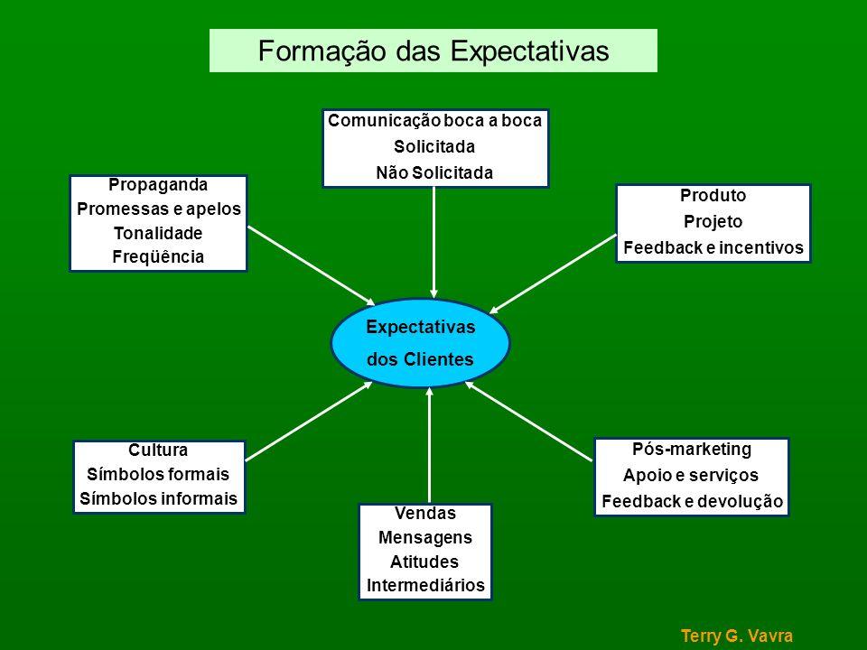Formação das Expectativas