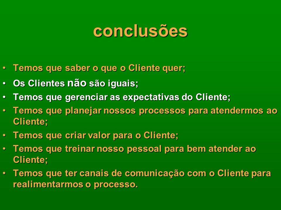 conclusões Temos que saber o que o Cliente quer;