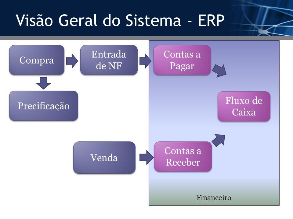 Visão Geral do Sistema - ERP