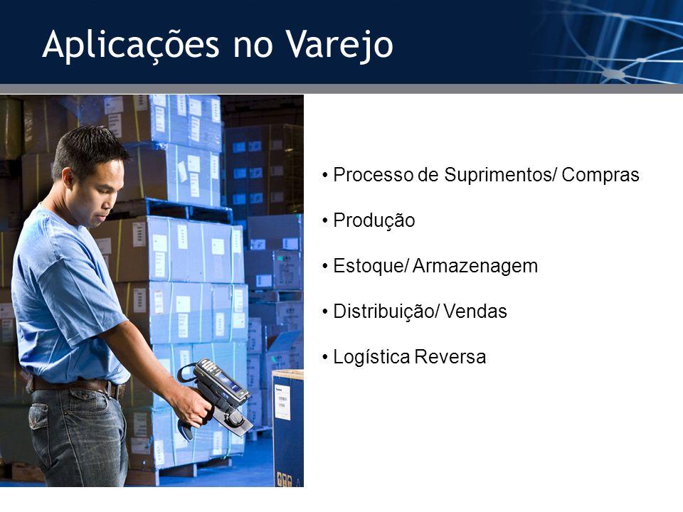 Aplicações no Varejo Processo de Suprimentos/ Compras Produção