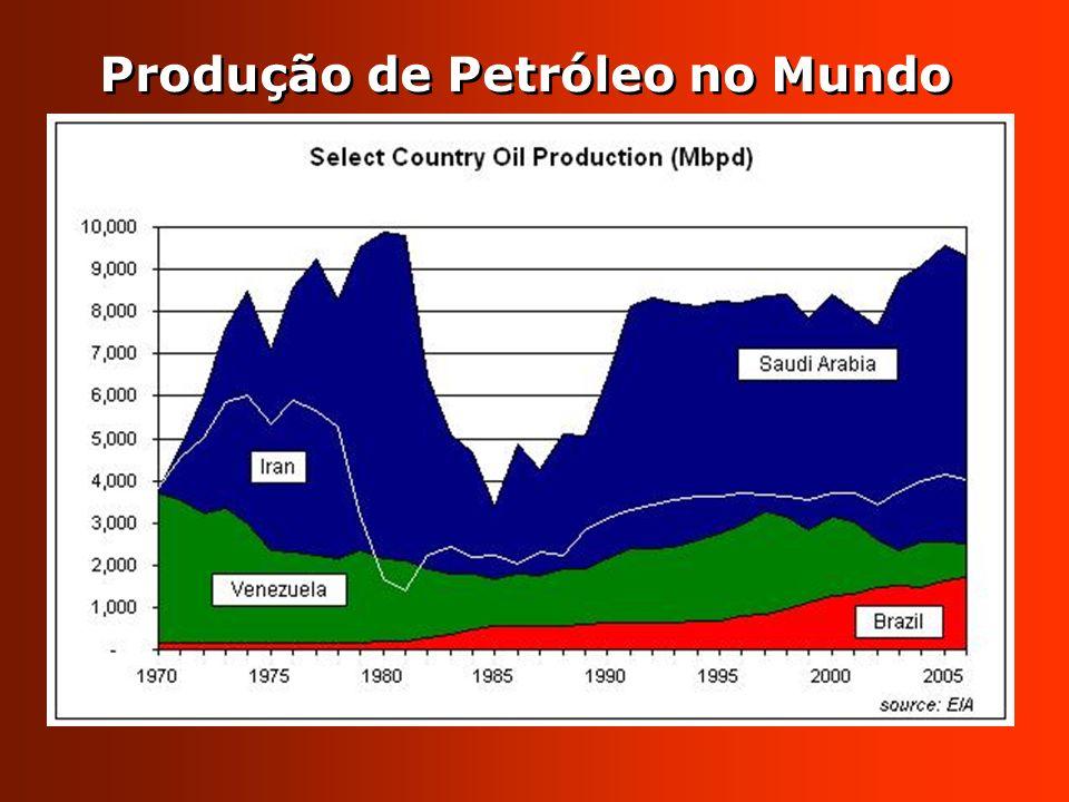 Produção de Petróleo no Mundo