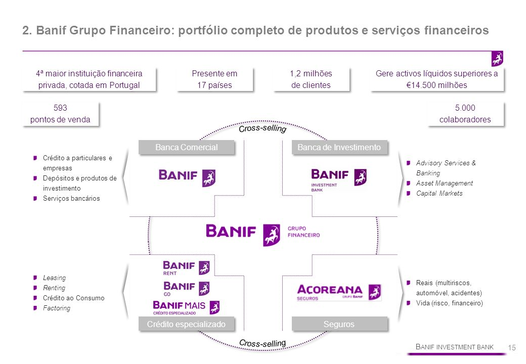 2. Banif Grupo Financeiro: portfólio completo de produtos e serviços financeiros