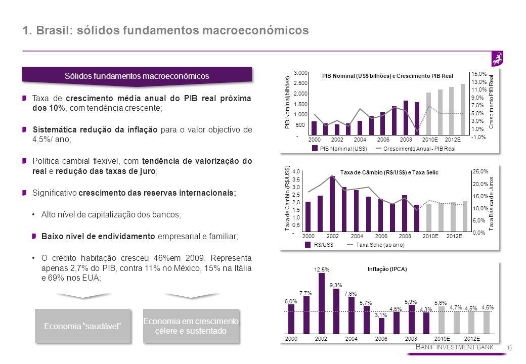 1. Brasil: sólidos fundamentos macroeconómicos