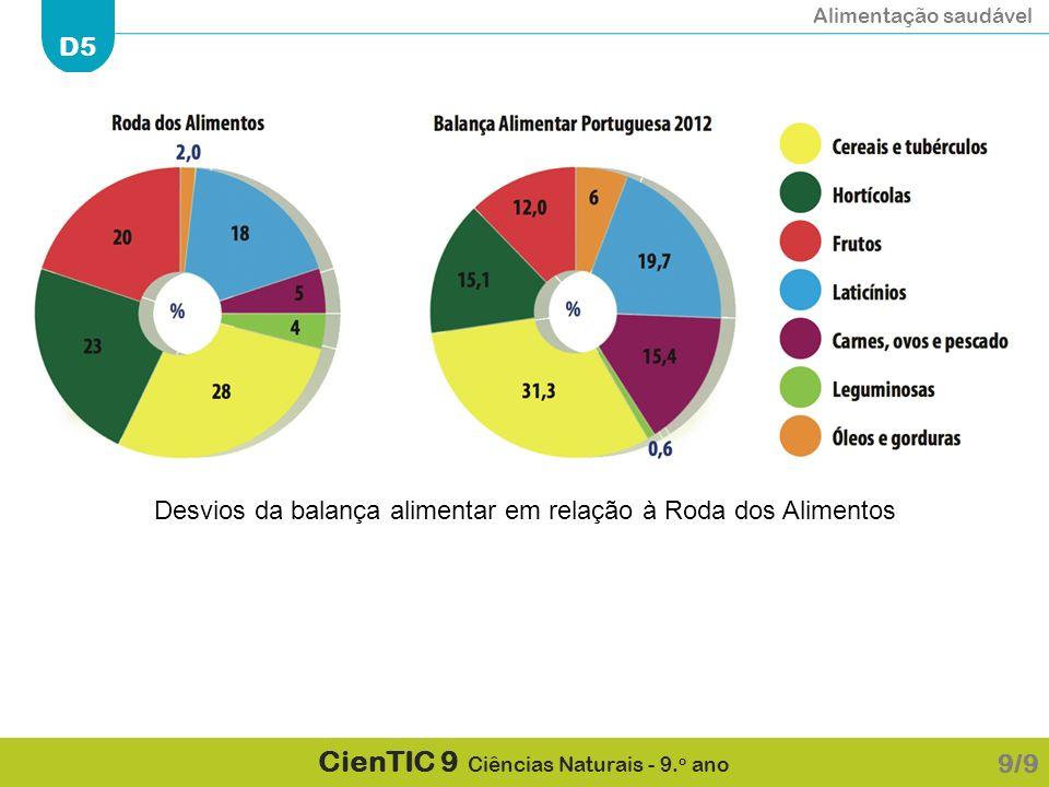 Desvios da balança alimentar em relação à Roda dos Alimentos