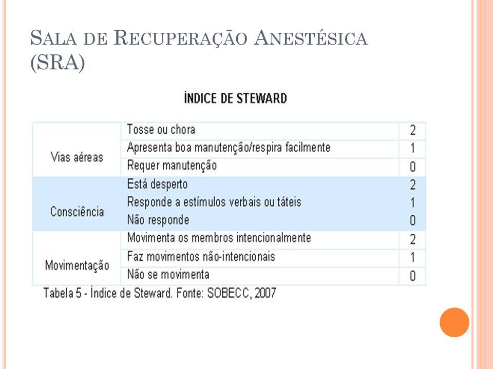Sala de Recuperação Anestésica (SRA)