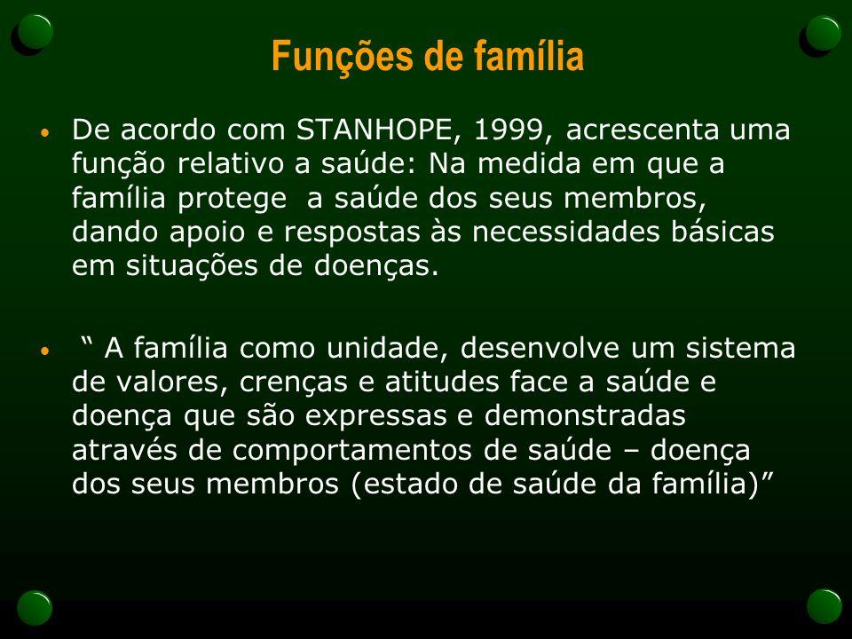 Funções de família