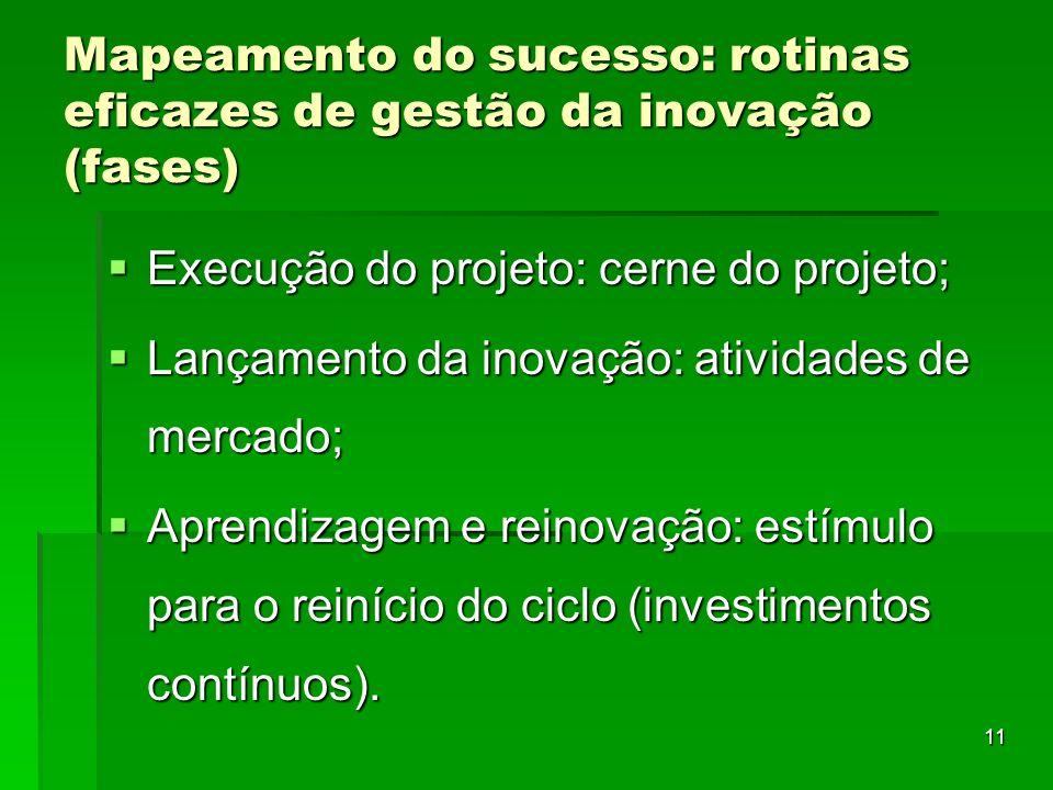 Mapeamento do sucesso: rotinas eficazes de gestão da inovação (fases)