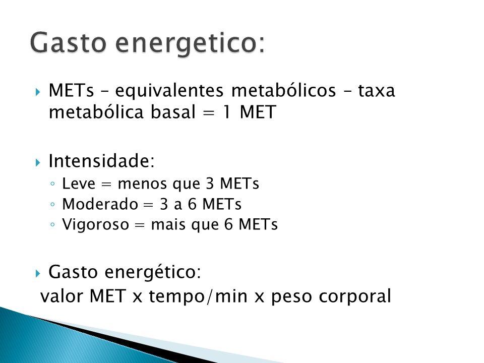Gasto energetico: METs – equivalentes metabólicos – taxa metabólica basal = 1 MET. Intensidade: Leve = menos que 3 METs.