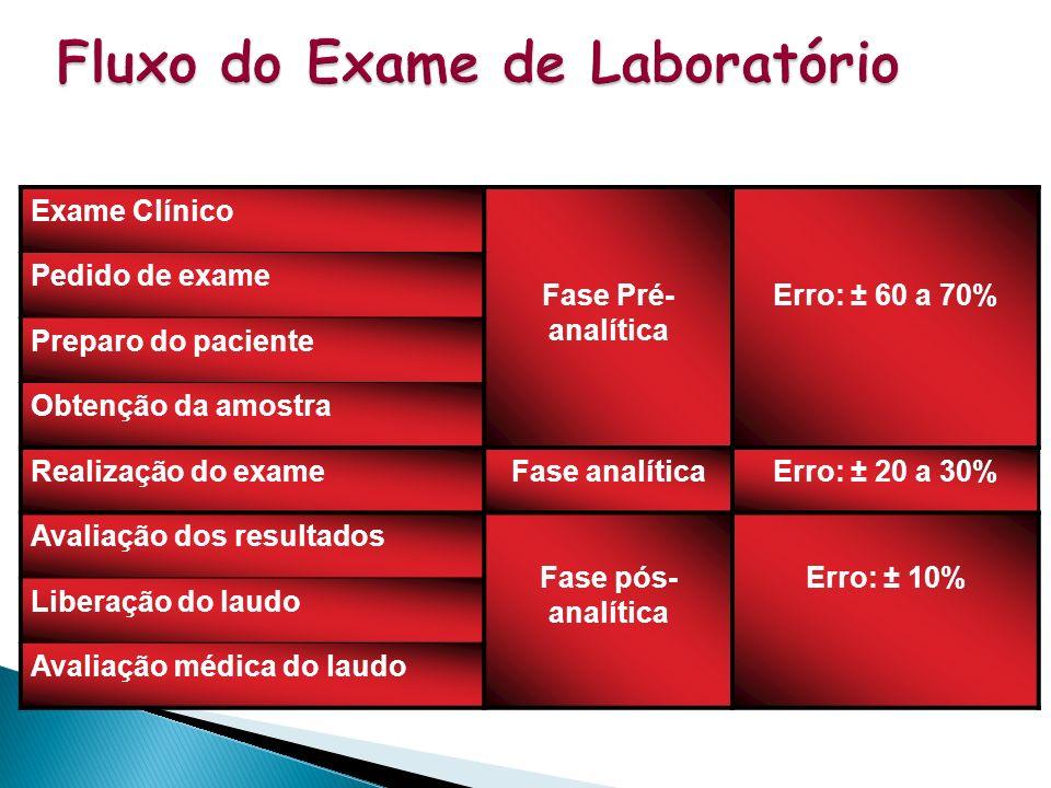 Exames de bioquimica