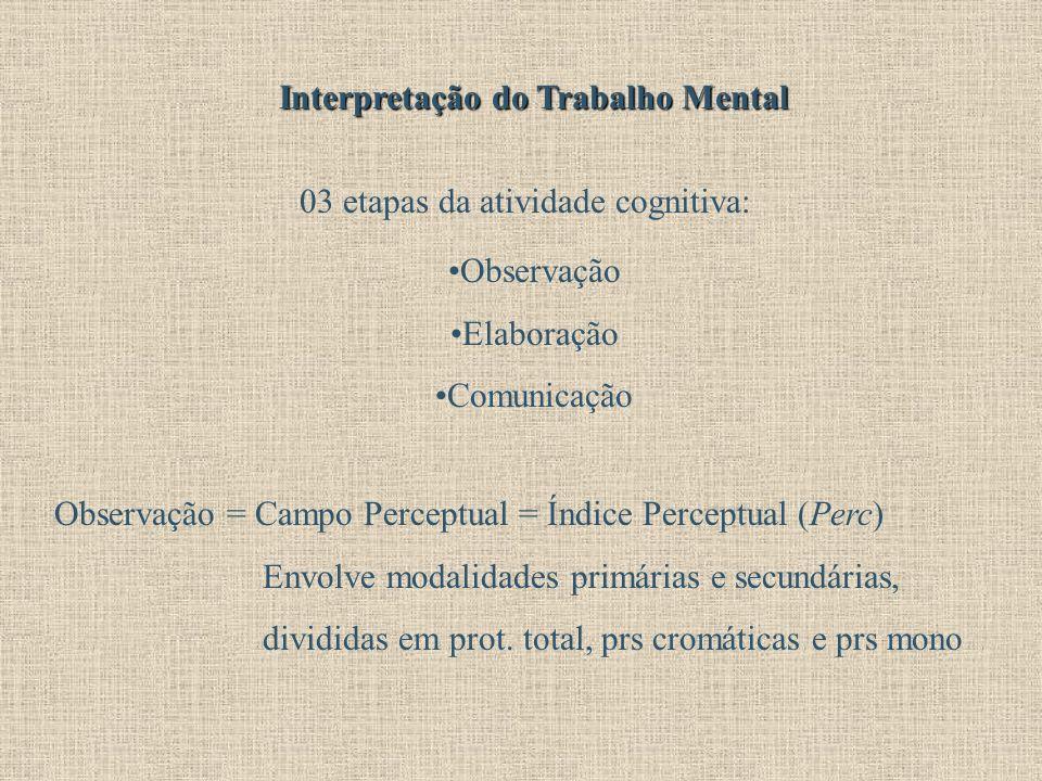 Interpretação do Trabalho Mental