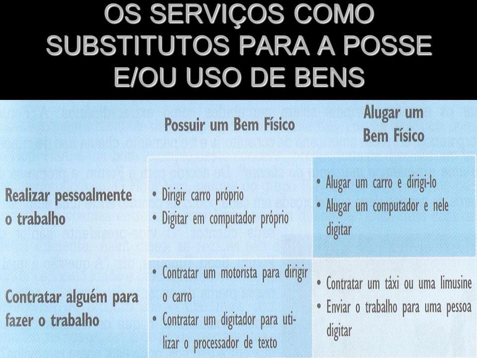 OS SERVIÇOS COMO SUBSTITUTOS PARA A POSSE E/OU USO DE BENS