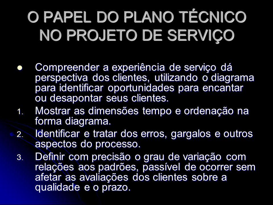 O PAPEL DO PLANO TÉCNICO NO PROJETO DE SERVIÇO