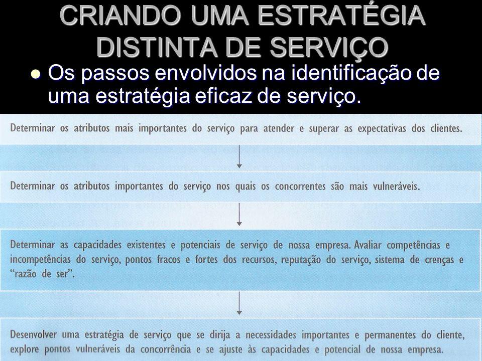 CRIANDO UMA ESTRATÉGIA DISTINTA DE SERVIÇO