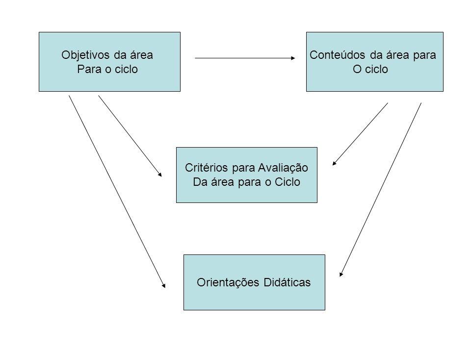 Critérios para Avaliação Da área para o Ciclo