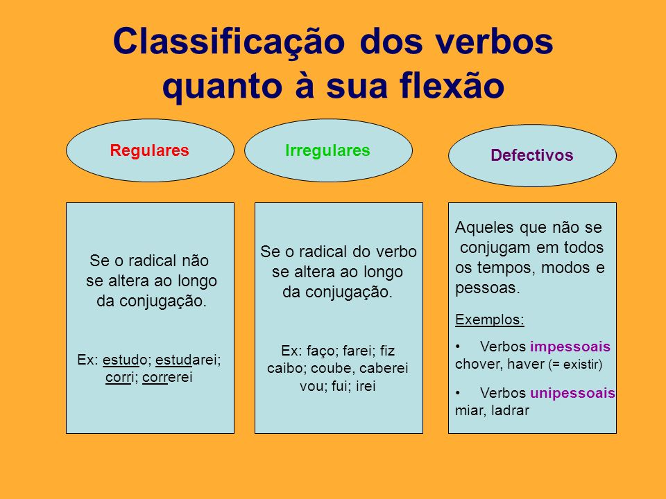 Classificação dos verbos quanto à sua flexão