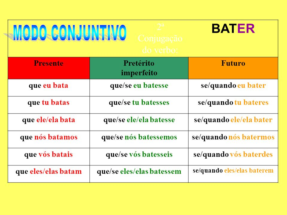 MODO CONJUNTIVO BATER 2ª Conjugação do verbo: Presente Pretérito