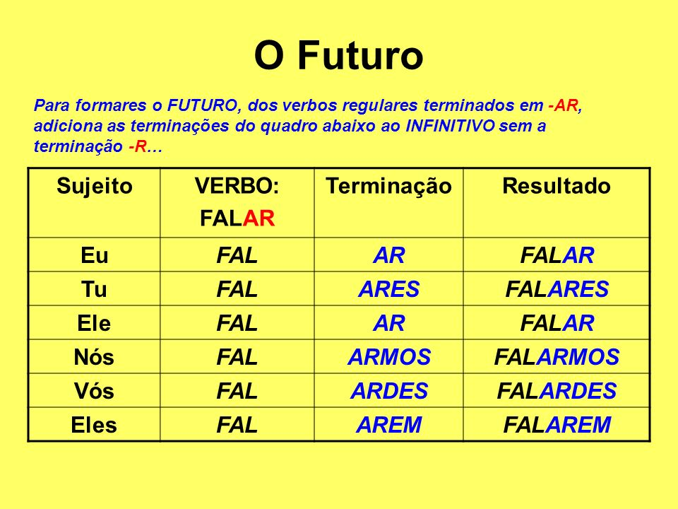 O Futuro Sujeito VERBO: FALAR Terminação Resultado Eu FAL AR Tu ARES