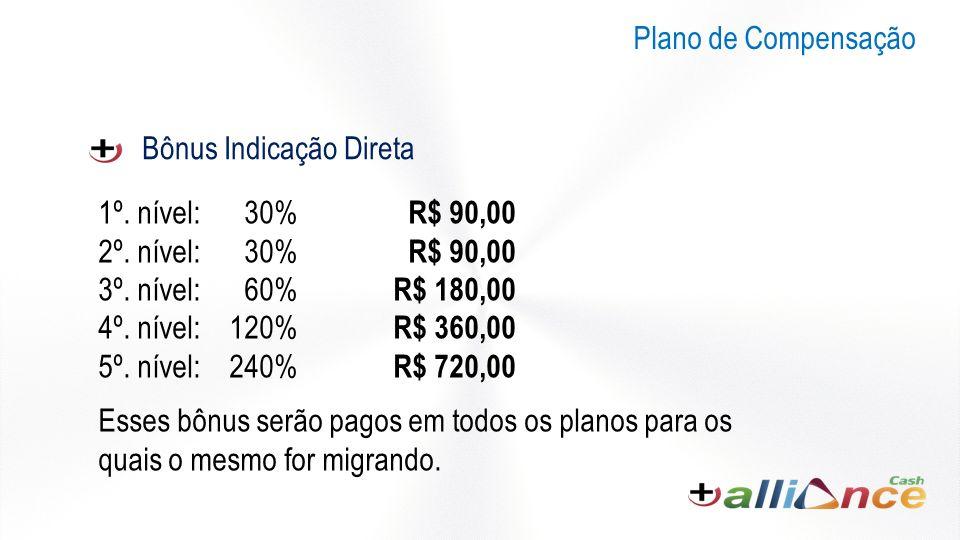 Plano de Compensação Bônus Indicação Direta. 1º. nível: 30% R$ 90,00. 2º. nível: 30% R$ 90,00.