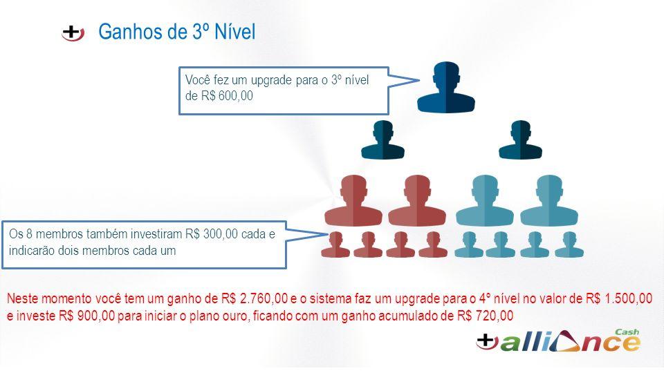 Ganhos de 3º Nível Você fez um upgrade para o 3º nível de R$ 600,00. Os 8 membros também investiram R$ 300,00 cada e indicarão dois membros cada um.