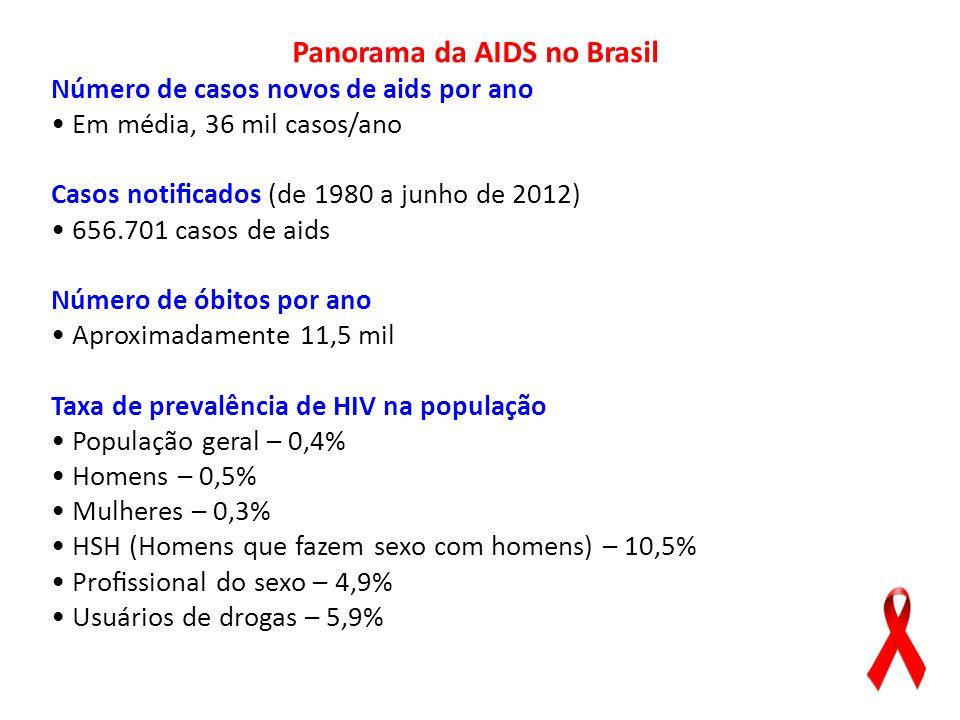 Panorama da AIDS no Brasil