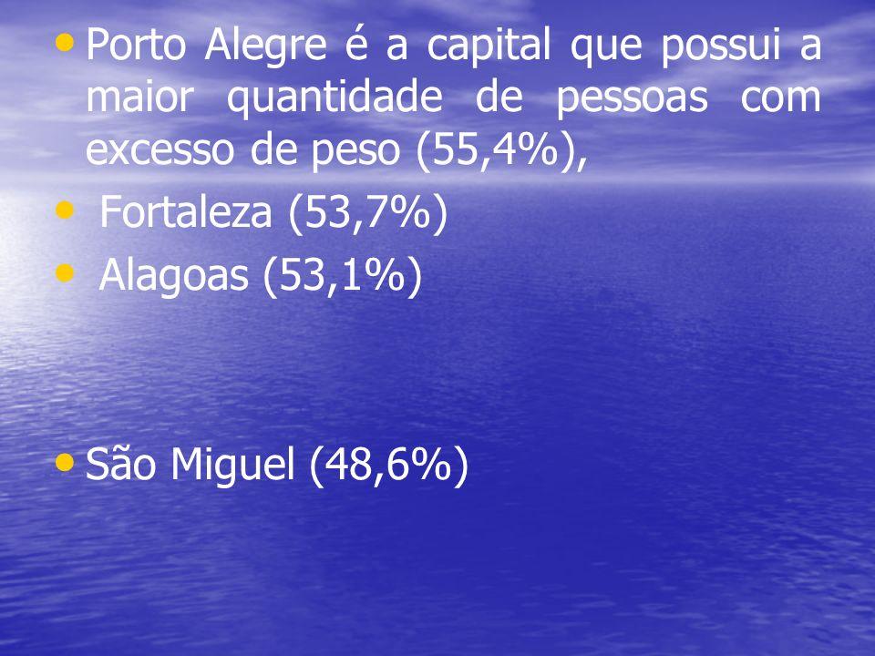 Porto Alegre é a capital que possui a maior quantidade de pessoas com excesso de peso (55,4%),
