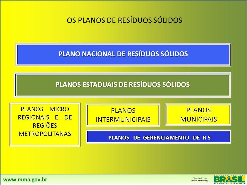 PLANOS DE GERENCIAMENTO DE R S