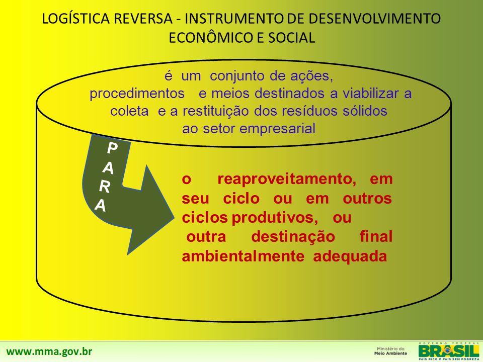 LOGÍSTICA REVERSA - INSTRUMENTO DE DESENVOLVIMENTO ECONÔMICO E SOCIAL
