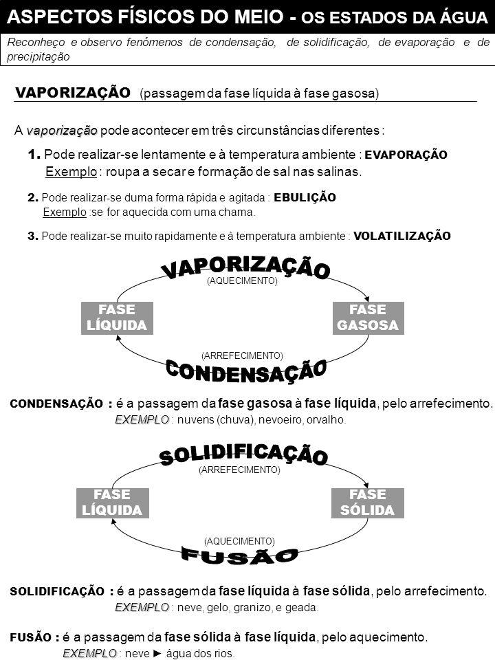ASPECTOS FÍSICOS DO MEIO - OS ESTADOS DA ÁGUA
