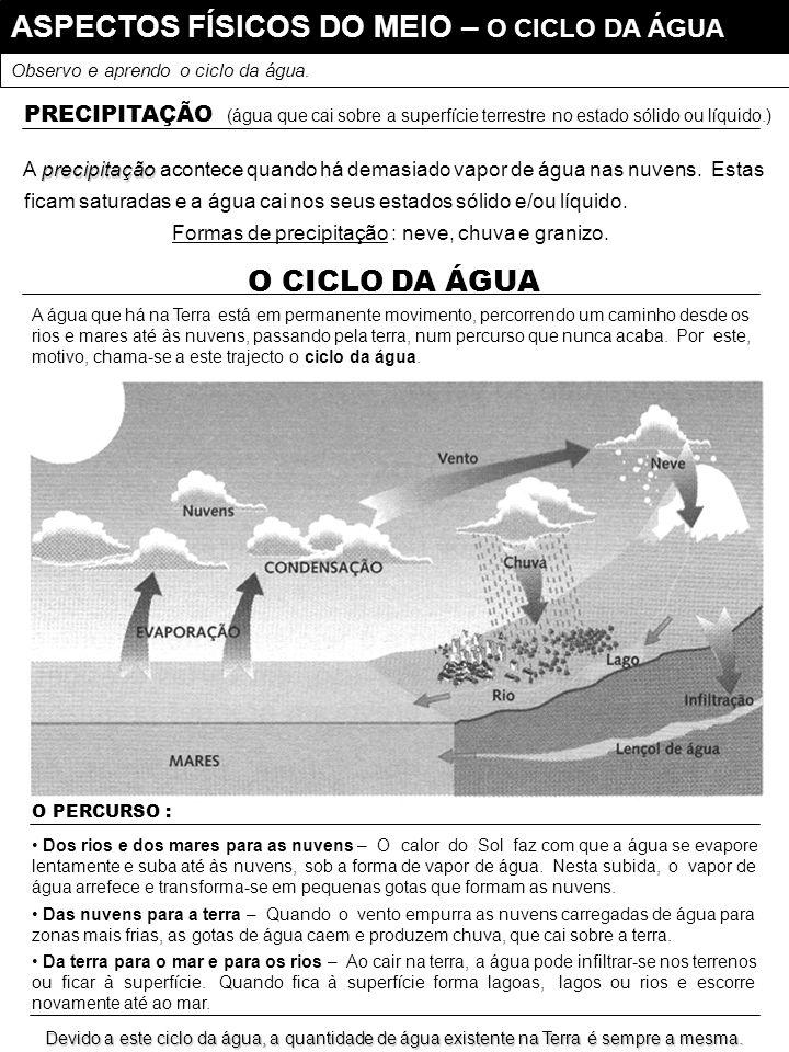 ASPECTOS FÍSICOS DO MEIO – O CICLO DA ÁGUA