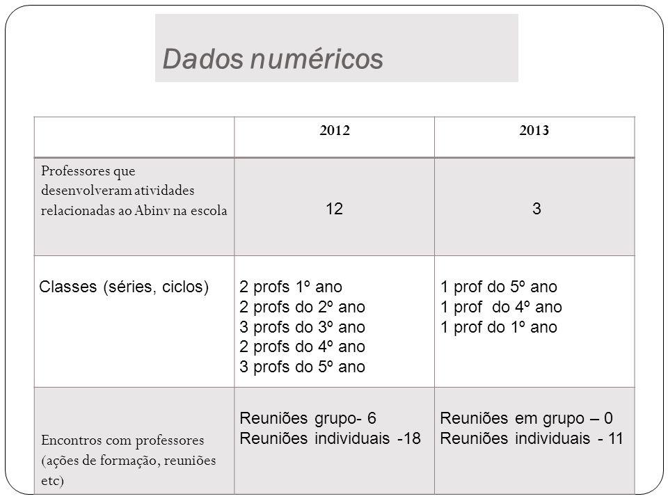 Dados numéricos 2012. 2013. Professores que desenvolveram atividades relacionadas ao Abinv na escola.