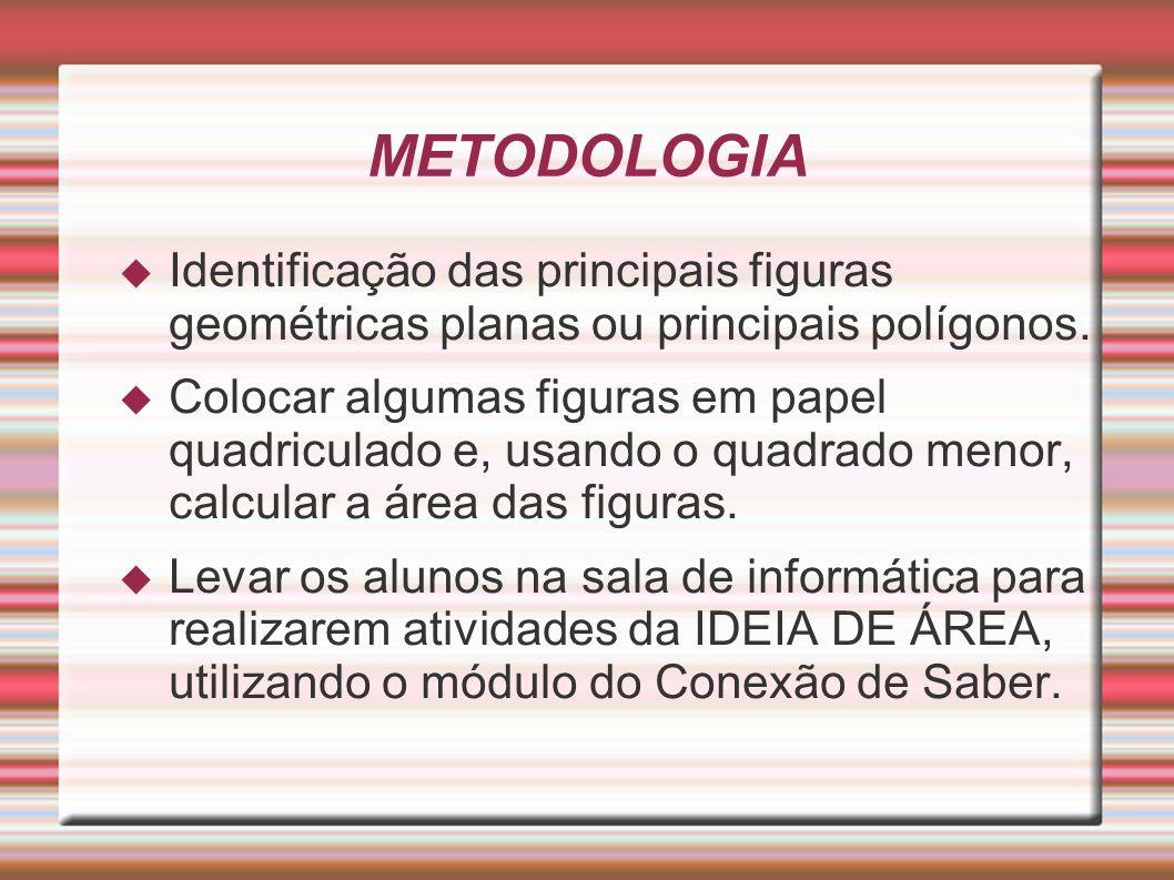 METODOLOGIA Identificação das principais figuras geométricas planas ou principais polígonos.