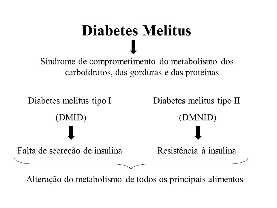 Diabetes Melitus Síndrome de comprometimento do metabolismo dos carboidratos, das gorduras e das proteínas.