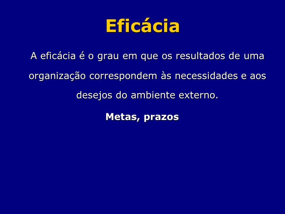 Eficácia A eficácia é o grau em que os resultados de uma organização correspondem às necessidades e aos desejos do ambiente externo.